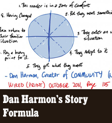 Up until now, we have used the Creative Commoners website to mainly distribute the show andpost show notes. We want to broaden the scope of the website to include posts on creativity and articles of interest. Look for more articles like this in the future! Back in Episode 6 I shared Lester Dent's (creator of pulp hero Doc Savage) master plot formula. It basically consists of piling more grief on your hero until they triumph at the end. It was designed for a narrow purpose: telling simple, yet action packed short stories. It is not suited for a longer story […]